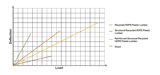 Deflection vs. Load chart