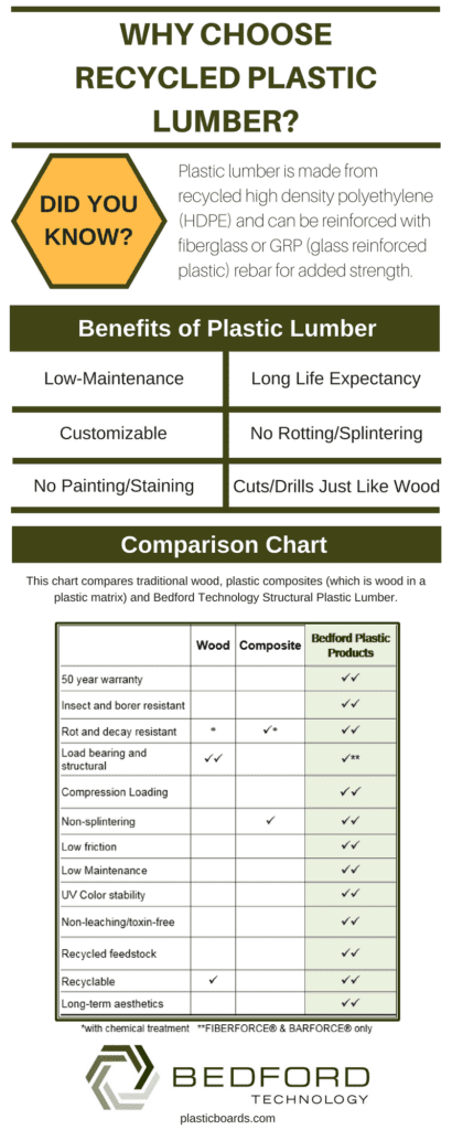 Recycled Plastic Lumber Vs. Wood Infographic