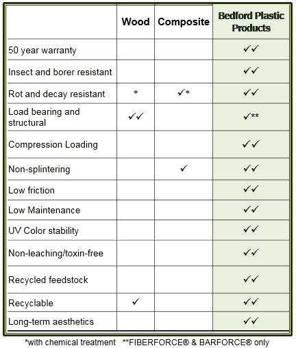 Wood vs. Plastic Lumber Comparison Chart