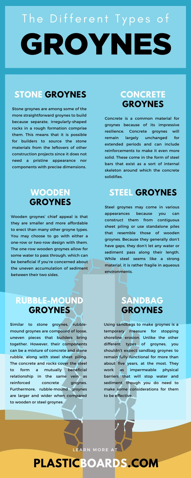The Different Types of Groynes